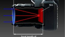 Camera utilizing focal length